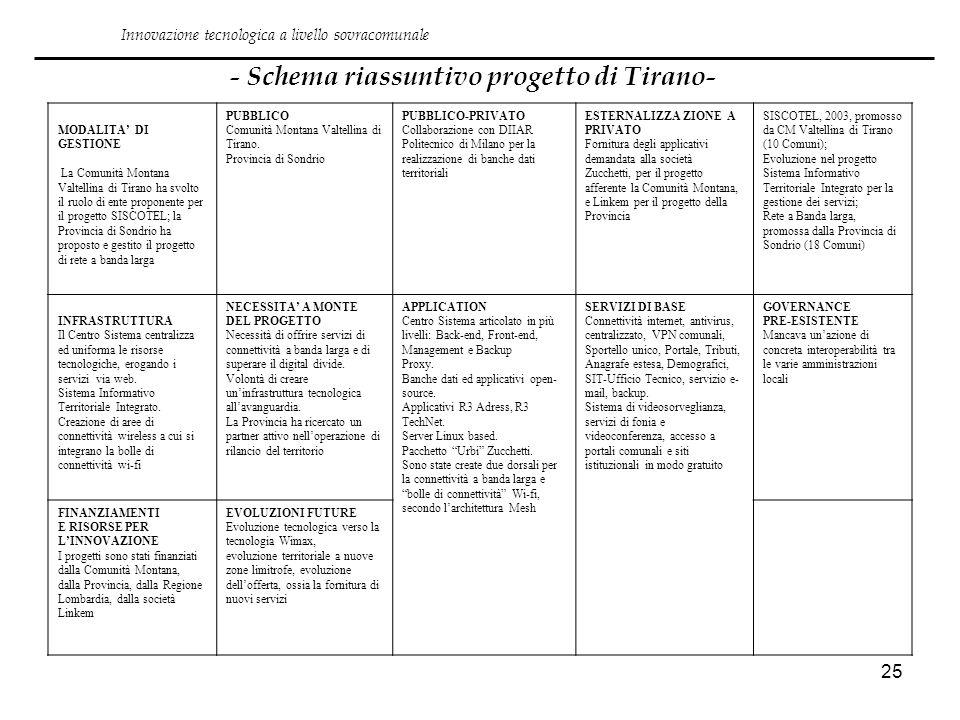 25 - Schema riassuntivo progetto di Tirano- Innovazione tecnologica a livello sovracomunale MODALITA DI GESTIONE La Comunità Montana Valtellina di Tir