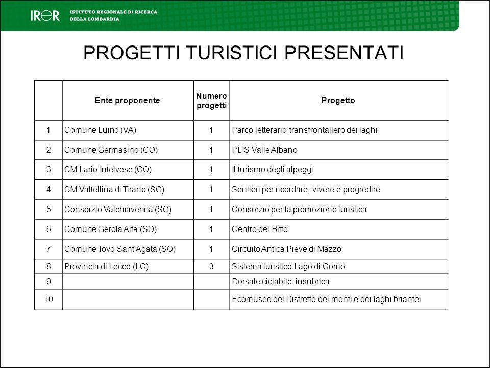 Ente proponente Numero progetti Progetto 1Comune Luino (VA)1Parco letterario transfrontaliero dei laghi 2Comune Germasino (CO)1PLIS Valle Albano 3CM L