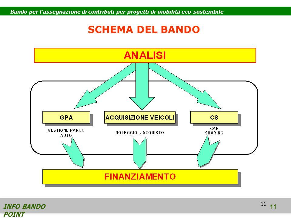 11 INFO BANDO POINT 11 SCHEMA DEL BANDO Bando per lassegnazione di contributi per progetti di mobilità eco-sostenibile