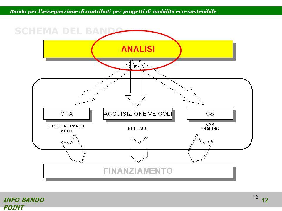 12 INFO BANDO POINT 12 SCHEMA DEL BANDO Bando per lassegnazione di contributi per progetti di mobilità eco-sostenibile