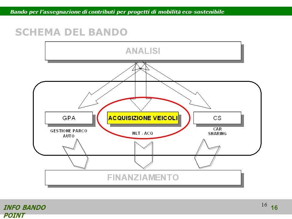 16 INFO BANDO POINT 16 SCHEMA DEL BANDO Bando per lassegnazione di contributi per progetti di mobilità eco-sostenibile