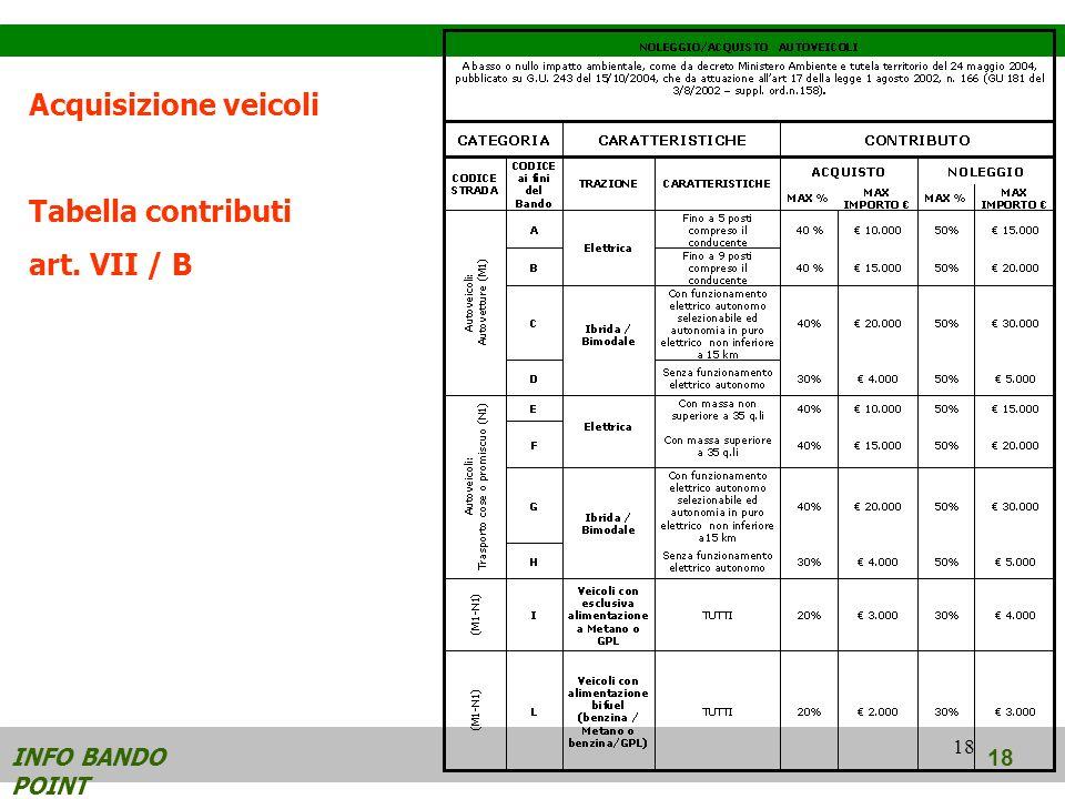 18 INFO BANDO POINT 18 Acquisizione veicoli Tabella contributi art. VII / B