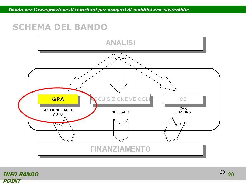 20 INFO BANDO POINT 20 SCHEMA DEL BANDO Bando per lassegnazione di contributi per progetti di mobilità eco-sostenibile