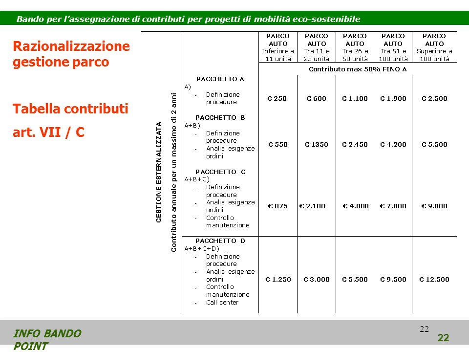 22 INFO BANDO POINT 22 Bando per lassegnazione di contributi per progetti di mobilità eco-sostenibile Razionalizzazione gestione parco Tabella contributi art.