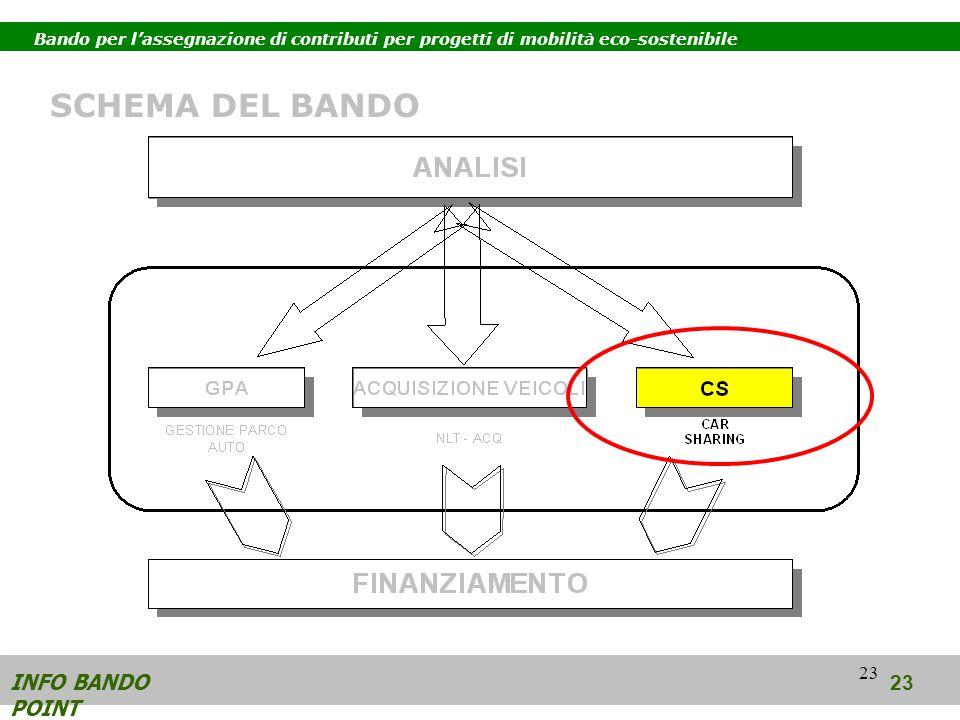 23 INFO BANDO POINT 23 SCHEMA DEL BANDO Bando per lassegnazione di contributi per progetti di mobilità eco-sostenibile