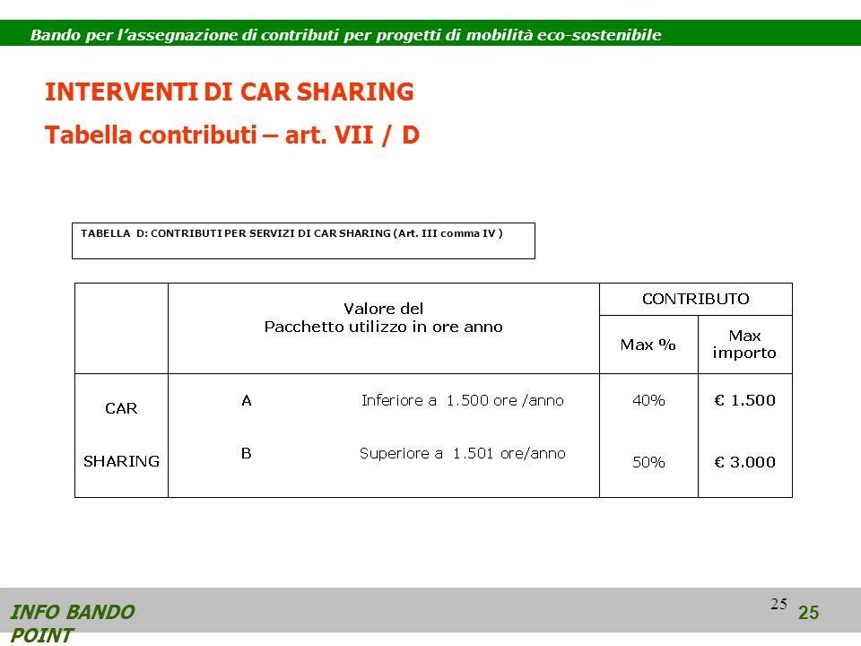 25 INFO BANDO POINT 25 Bando per lassegnazione di contributi per progetti di mobilità eco-sostenibile TABELLA D: CONTRIBUTI PER SERVIZI DI CAR SHARING (Art.