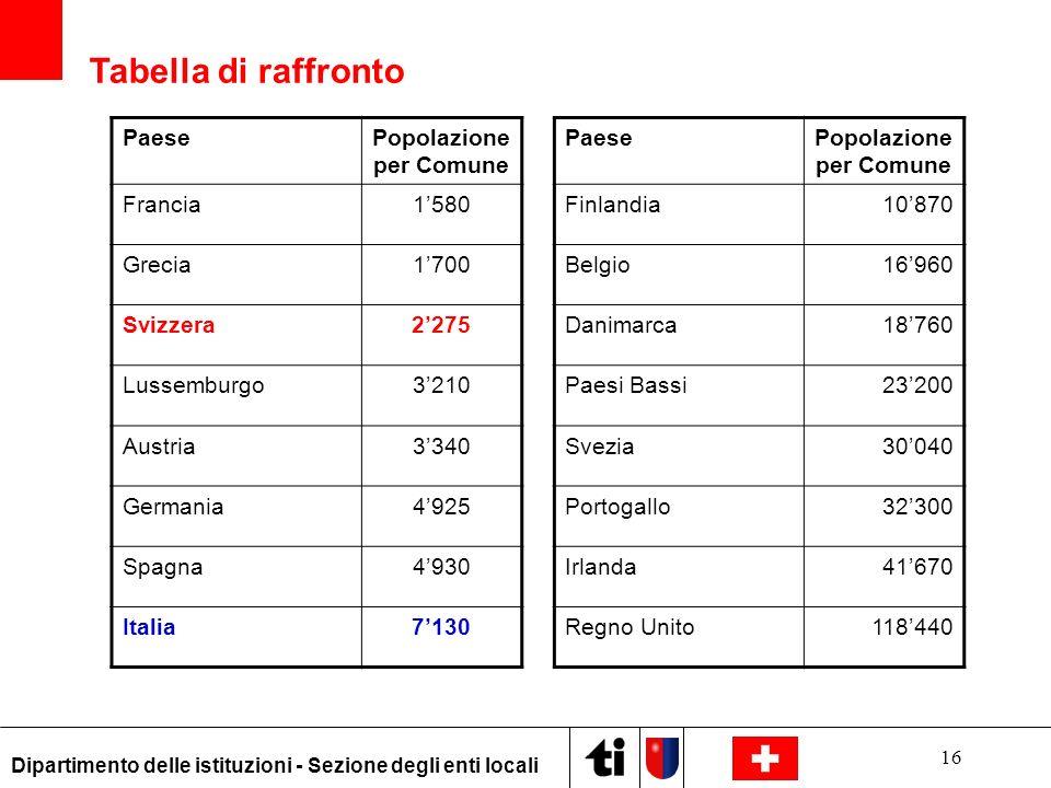 16 Dipartimento delle istituzioni - Sezione degli enti locali PaesePopolazione per Comune PaesePopolazione per Comune Francia1580Finlandia10870 Grecia