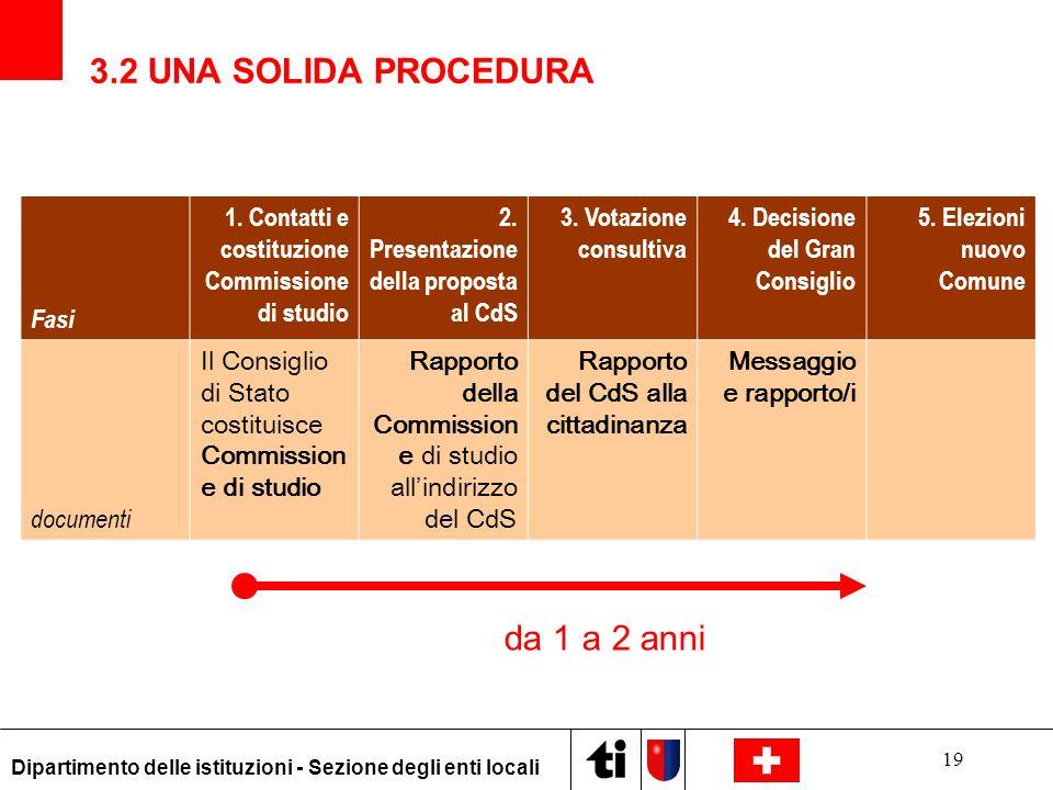 19 Dipartimento delle istituzioni - Sezione degli enti locali Fasi 1. Contatti e costituzione Commissione di studio 2. Presentazione della proposta al