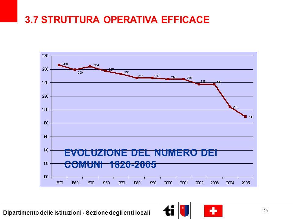 25 Dipartimento delle istituzioni - Sezione degli enti locali EVOLUZIONE DEL NUMERO DEI COMUNI 1820-2005 3.7 STRUTTURA OPERATIVA EFFICACE