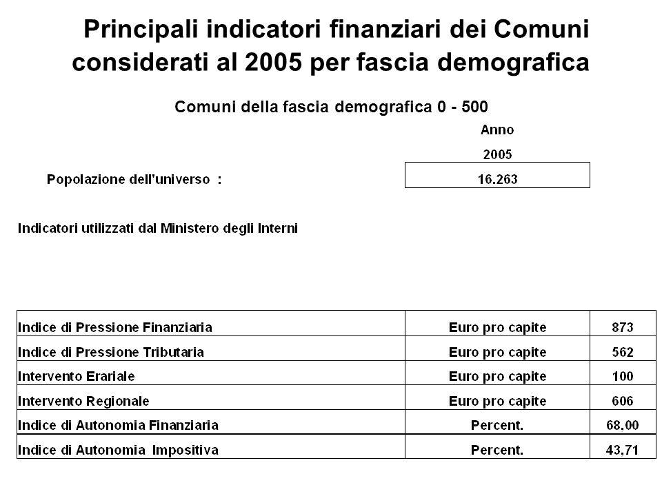 Principali indicatori finanziari dei Comuni considerati al 2005 per fascia demografica Comuni della fascia demografica 0 - 500