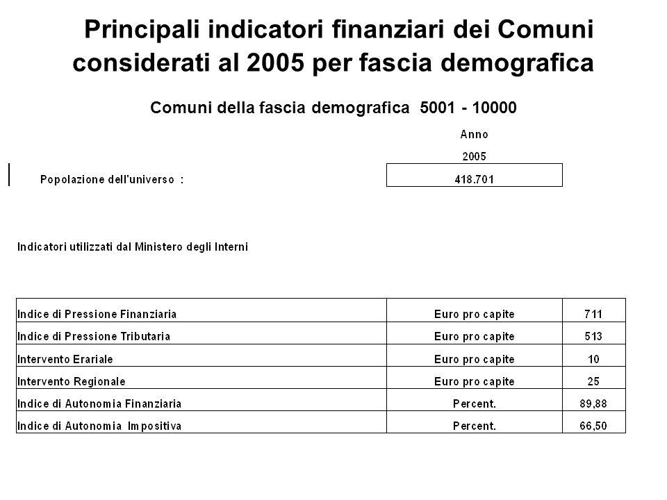 Principali indicatori finanziari dei Comuni considerati al 2005 per fascia demografica Comuni della fascia demografica 5001 - 10000