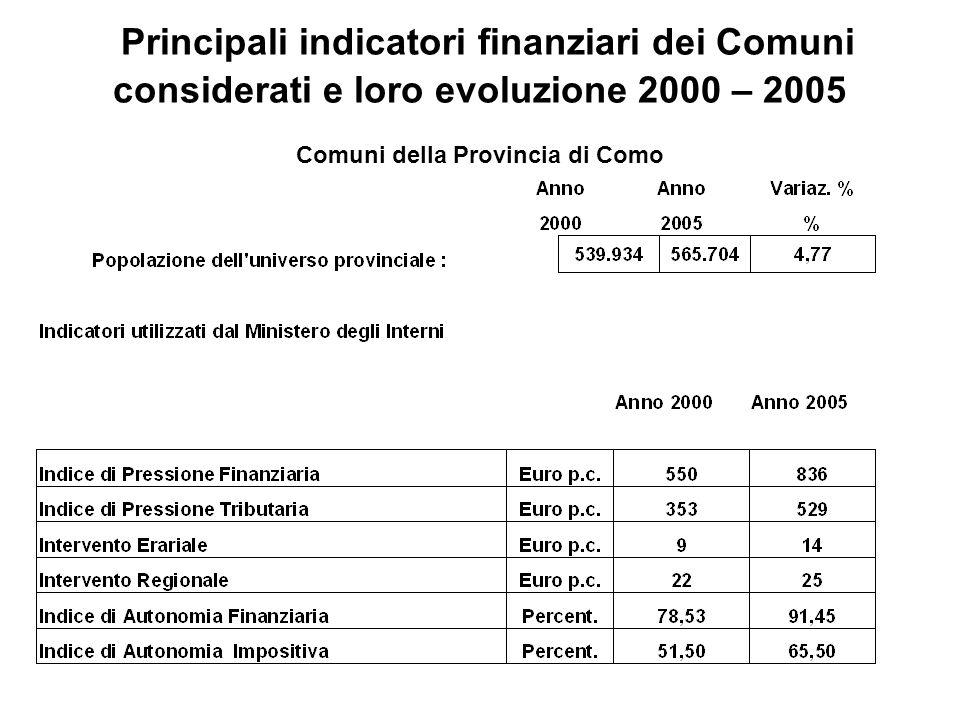 Principali indicatori finanziari dei Comuni considerati e loro evoluzione 2000 – 2005 Comuni della Provincia di Como