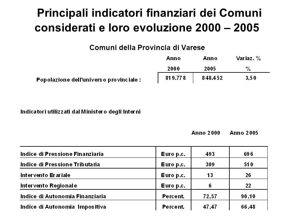 Principali indicatori finanziari dei Comuni considerati e loro evoluzione 2000 – 2005 Comuni della Provincia di Varese