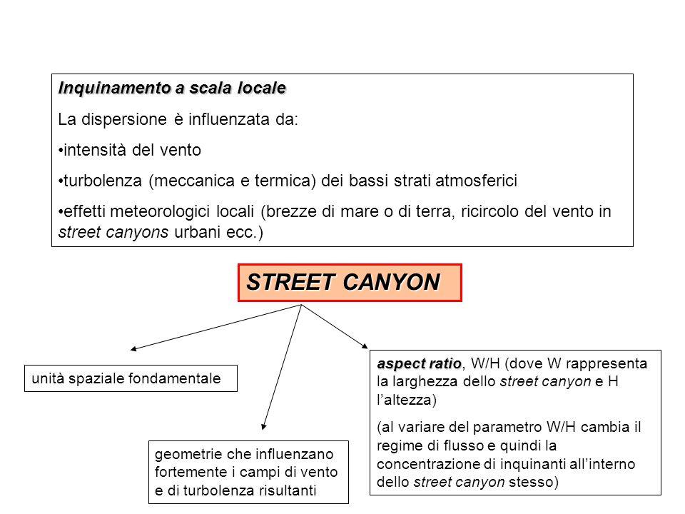 Inquinamento a scala locale La dispersione è influenzata da: intensità del vento turbolenza (meccanica e termica) dei bassi strati atmosferici effetti meteorologici locali (brezze di mare o di terra, ricircolo del vento in street canyons urbani ecc.) STREET CANYON aspect ratio aspect ratio, W/H (dove W rappresenta la larghezza dello street canyon e H laltezza) (al variare del parametro W/H cambia il regime di flusso e quindi la concentrazione di inquinanti allinterno dello street canyon stesso) unità spaziale fondamentale geometrie che influenzano fortemente i campi di vento e di turbolenza risultanti