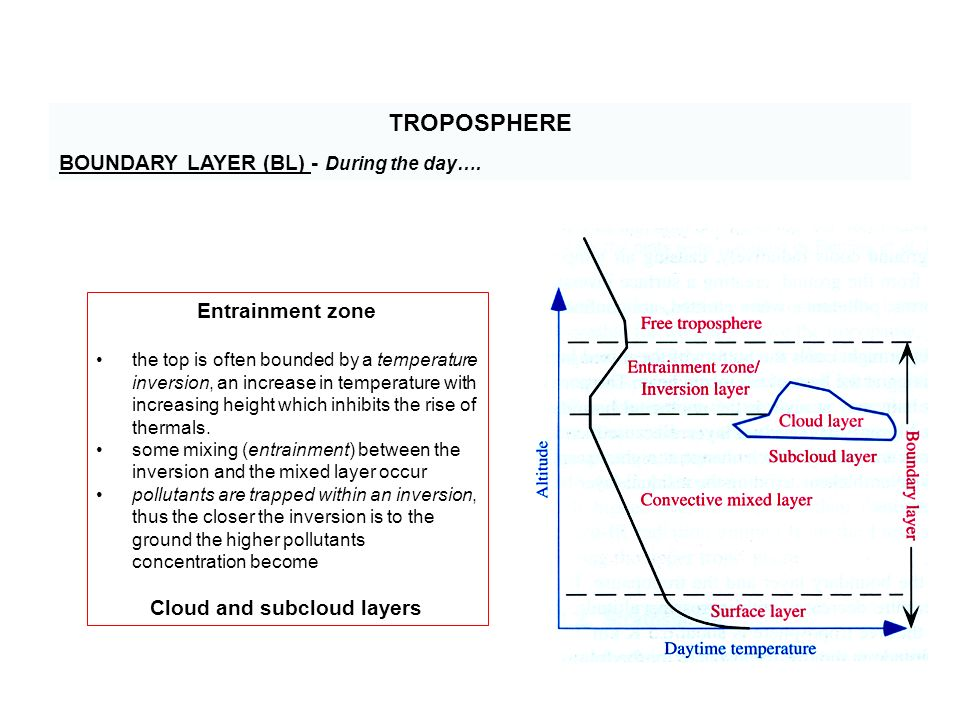 TROPOSPHERE BOUNDARY LAYER (BL) - During the day….