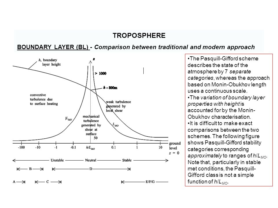 TROPOSPHERE BOUNDARY LAYER (BL) - Comparison between traditional and modern approach The Pasquill-Gifford scheme describes the state of the atmosphere by 7 separate categories, whereas the approach based on Monin-Obukhov length uses a continuous scale.