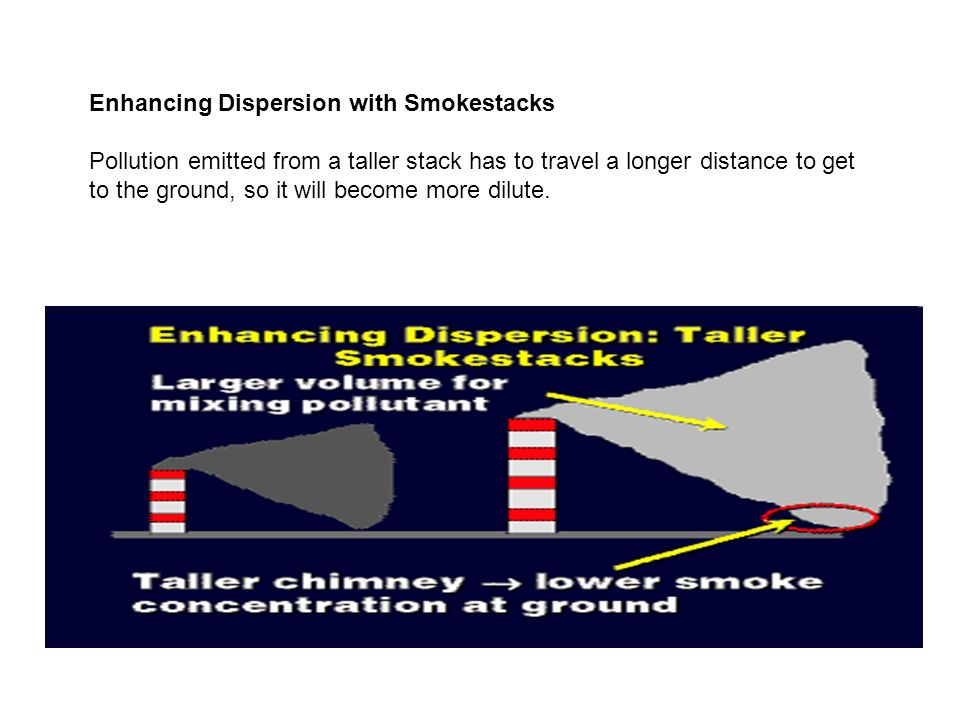 Enhancing Dispersion with Smokestacks Pollution emitted from a taller stack has to travel a longer distance to get to the ground, so it will become more dilute.