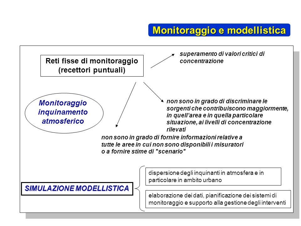 dispersione degli inquinanti in atmosfera e in particolare in ambito urbano Monitoraggio inquinamento atmosferico Reti fisse di monitoraggio (recettor