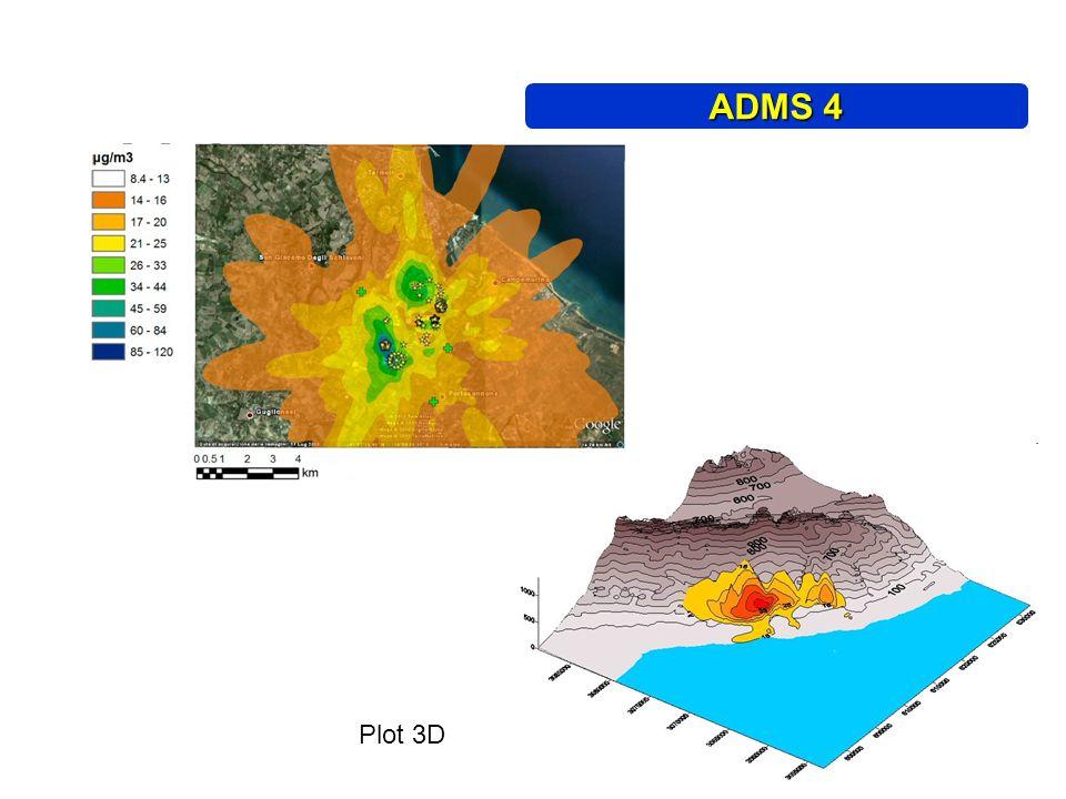 Plot 3D Plot 2D ADMS 4
