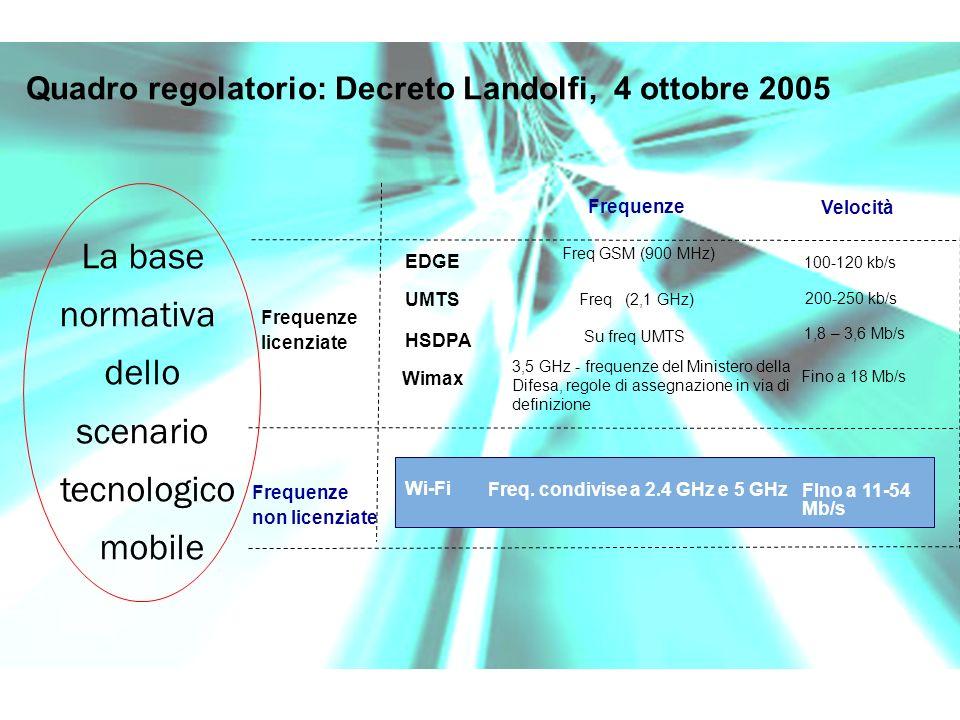 Quadro regolatorio: Decreto Landolfi, 4 ottobre 2005 Frequenze Velocità Frequenze licenziate Frequenze non licenziate Wimax 3,5 GHz - frequenze del Ministero della Difesa, regole di assegnazione in via di definizione Wi-Fi Freq.