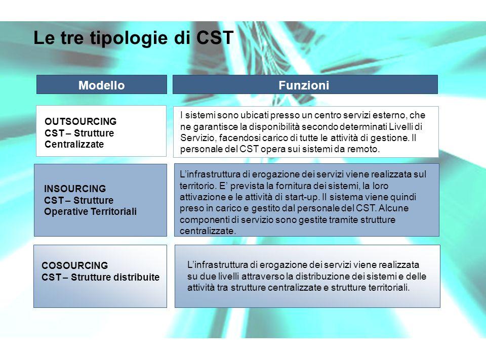 Le tre tipologie di CST OUTSOURCING CST – Strutture Centralizzate INSOURCING CST – Strutture Operative Territoriali Modello Funzioni Linfrastruttura di erogazione dei servizi viene realizzata sul territorio.