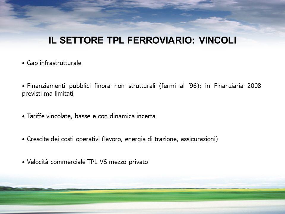 PROFILO DEL GRUPPO IL SETTORE TPL FERROVIARIO: VINCOLI Gap infrastrutturale Finanziamenti pubblici finora non strutturali (fermi al 96); in Finanziari