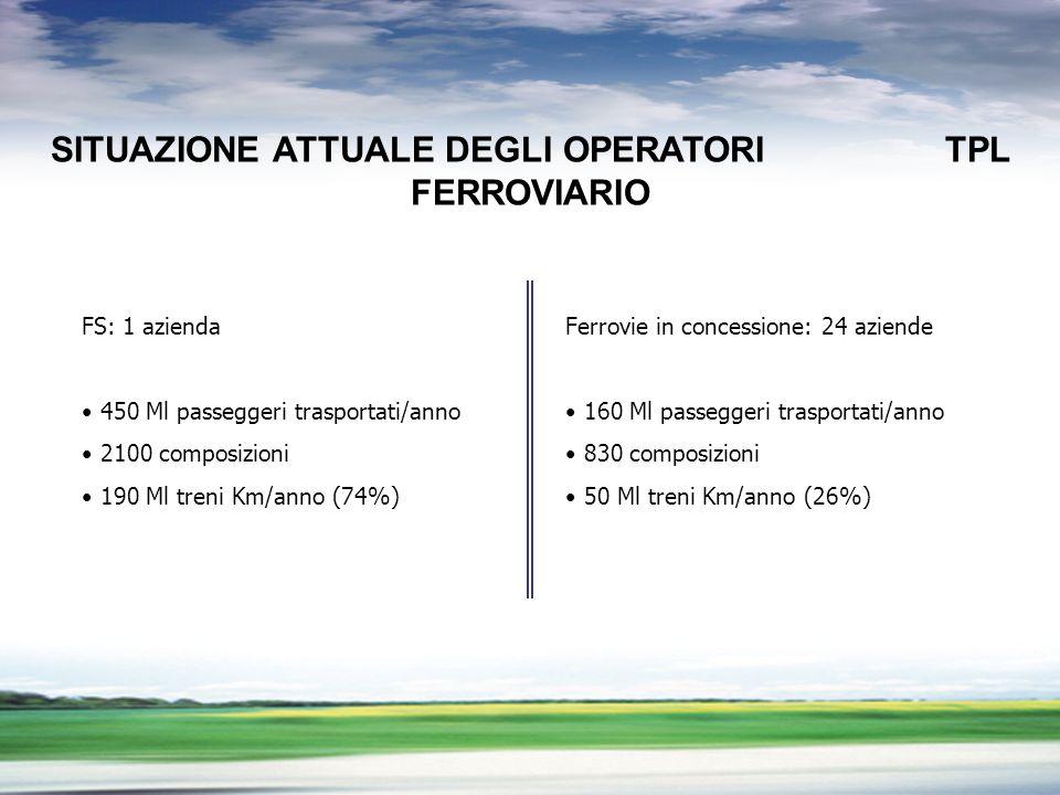 PROFILO DEL GRUPPO LA LIBERALIZZAZIONE DEL TRASPORTO FERROVIARIO SITUAZIONE ATTUALE DEGLI OPERATORI TPL FERROVIARIO FS: 1 azienda 450 Ml passeggeri trasportati/anno 2100 composizioni 190 Ml treni Km/anno (74%) Ferrovie in concessione: 24 aziende 160 Ml passeggeri trasportati/anno 830 composizioni 50 Ml treni Km/anno (26%)