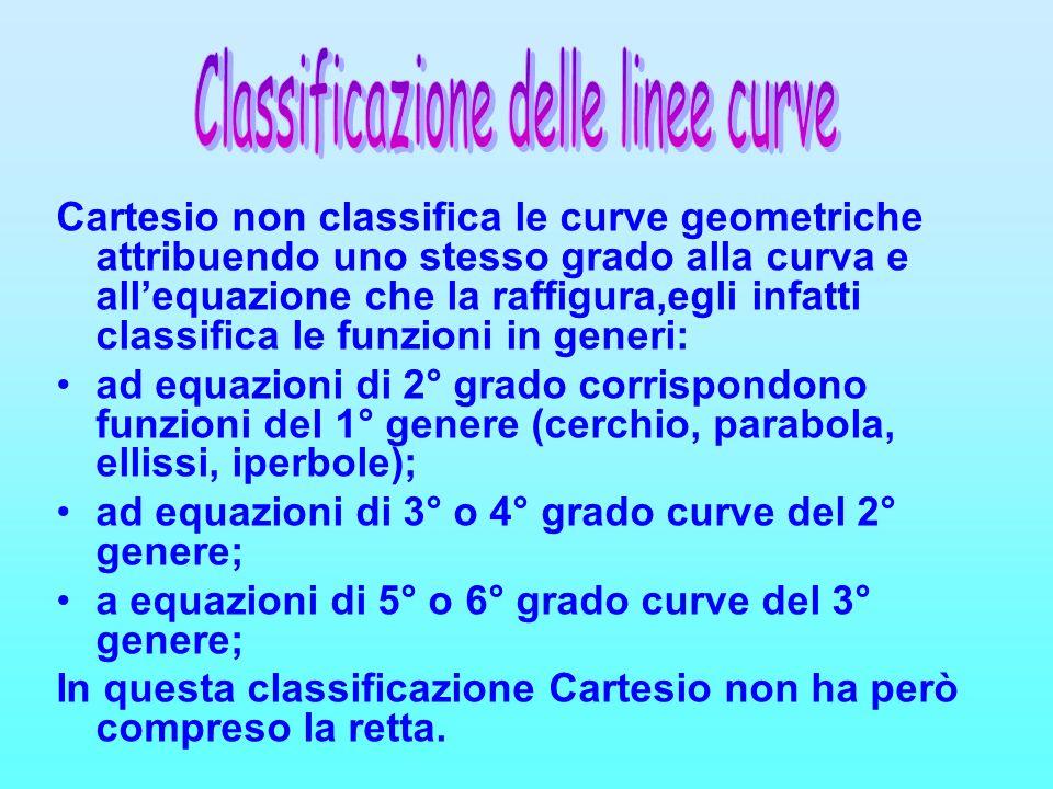 Cartesio non classifica le curve geometriche attribuendo uno stesso grado alla curva e allequazione che la raffigura,egli infatti classifica le funzio