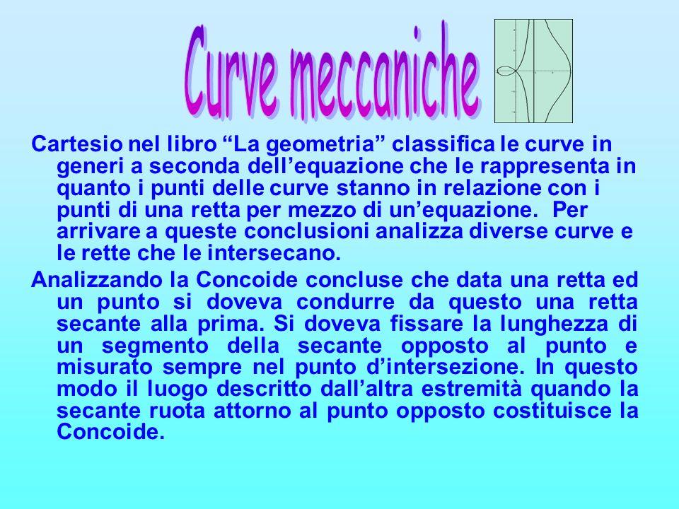 Cartesio nel libro La geometria classifica le curve in generi a seconda dellequazione che le rappresenta in quanto i punti delle curve stanno in relaz