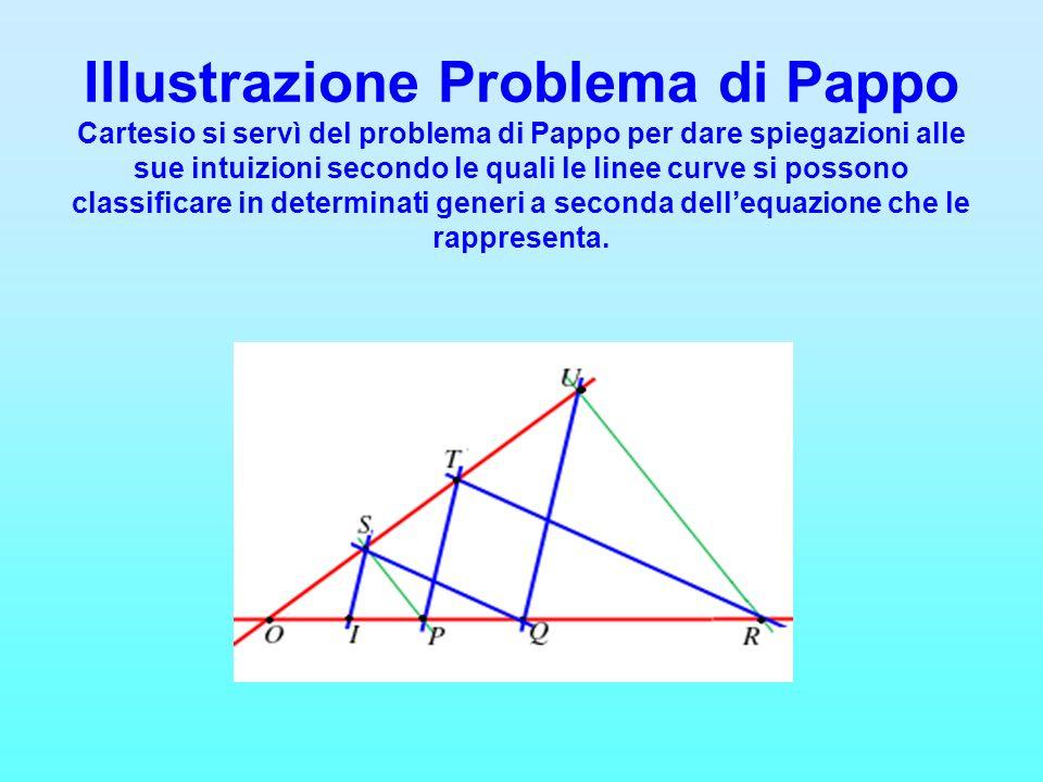 Illustrazione Problema di Pappo Cartesio si servì del problema di Pappo per dare spiegazioni alle sue intuizioni secondo le quali le linee curve si po