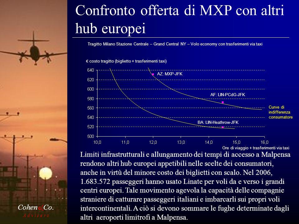Confronto offerta di MXP con altri hub europei A d v i s e r s Cohen & Co.
