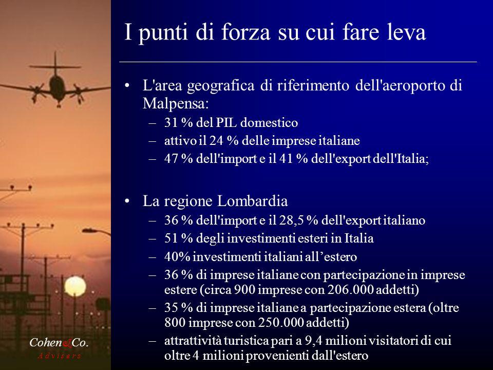 I punti di forza su cui fare leva L area geografica di riferimento dell aeroporto di Malpensa: –31 % del PIL domestico –attivo il 24 % delle imprese italiane –47 % dell import e il 41 % dell export dell Italia; La regione Lombardia –36 % dell import e il 28,5 % dell export italiano –51 % degli investimenti esteri in Italia –40% investimenti italiani allestero –36 % di imprese italiane con partecipazione in imprese estere (circa 900 imprese con 206.000 addetti) –35 % di imprese italiane a partecipazione estera (oltre 800 imprese con 250.000 addetti) –attrattività turistica pari a 9,4 milioni visitatori di cui oltre 4 milioni provenienti dall estero A d v i s e r s Cohen & Co.