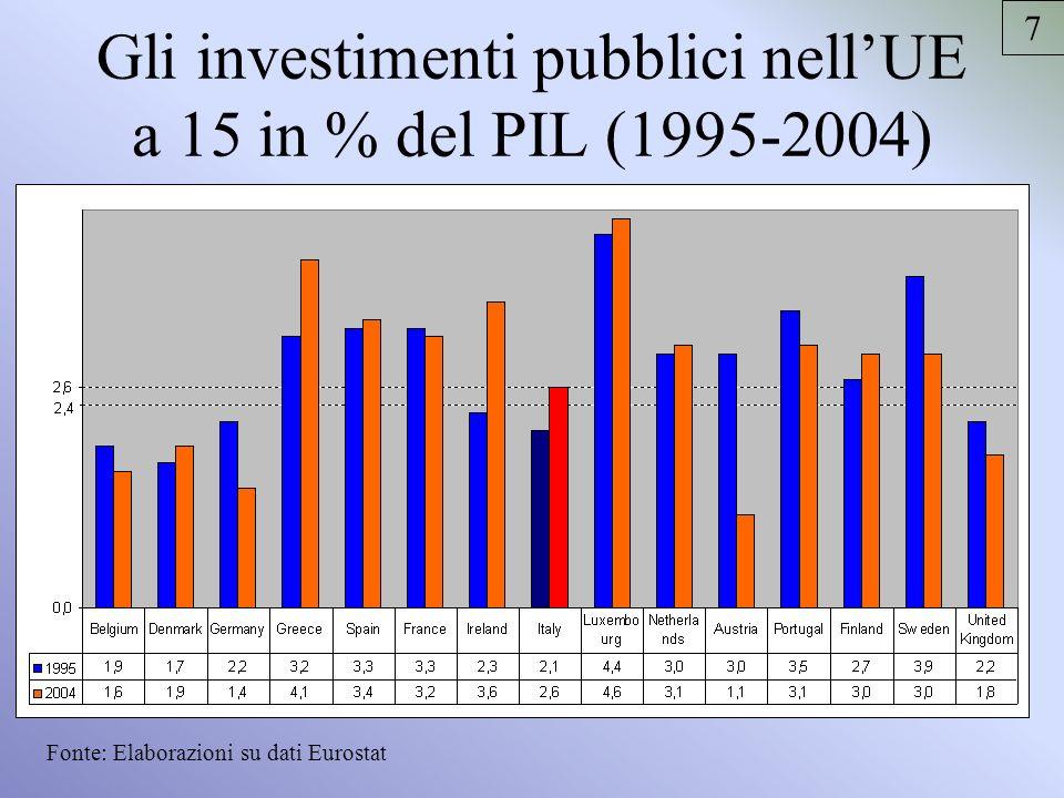 Gli investimenti pubblici nellUE a 15 in % del PIL (1995-2004) Fonte: Elaborazioni su dati Eurostat 7