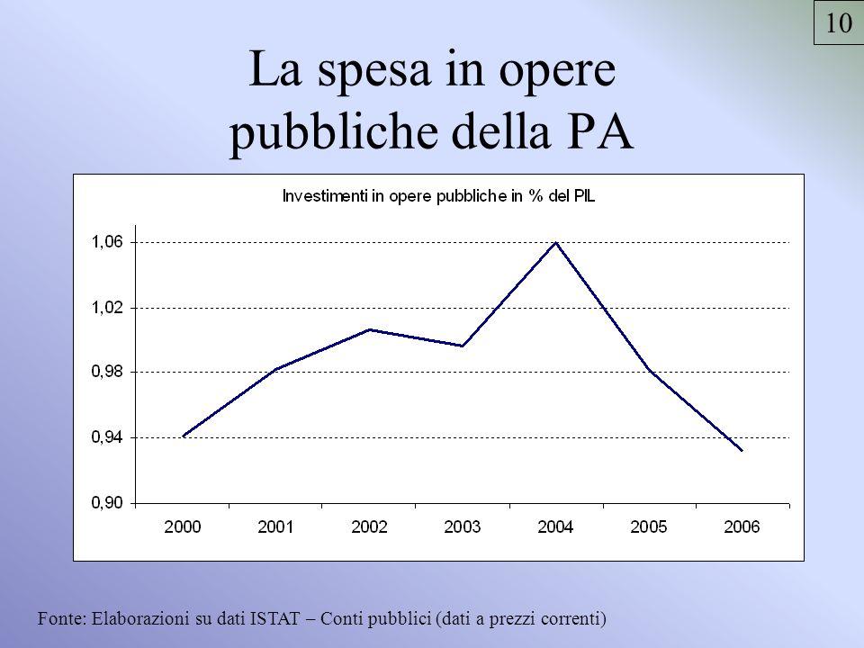 La spesa in opere pubbliche della PA Fonte: Elaborazioni su dati ISTAT – Conti pubblici (dati a prezzi correnti) 10