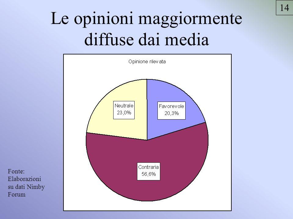 Le opinioni maggiormente diffuse dai media Fonte: Elaborazioni su dati Nimby Forum 14