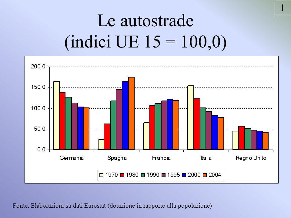 Le autostrade (indici UE 15 = 100,0) Fonte: Elaborazioni su dati Eurostat (dotazione in rapporto alla popolazione) 1