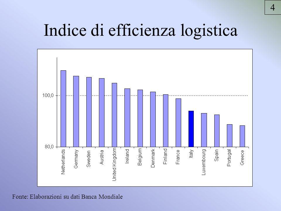 I risultati infrastrutturali di lungo periodo Esaurimento della capacità di offerta e limitata capacità di adeguamento allevoluzione della domanda –Crescita del trasporto merci dell80% in Europa e del 130% in Italia –Crescita del traffico passeggeri del 30% in Europa e del 100% in Italia Difficoltà di avvicinamento ai livelli di dotazione su scala europea e accentuazione delle criticità nazionali –Effetti di saturazione nelle grandi aree urbane e industriali (soprattutto nel Centro-Nord) –Rischi di marginalizzazione e isolamento (soprattutto nel Mezzogiorno) 5