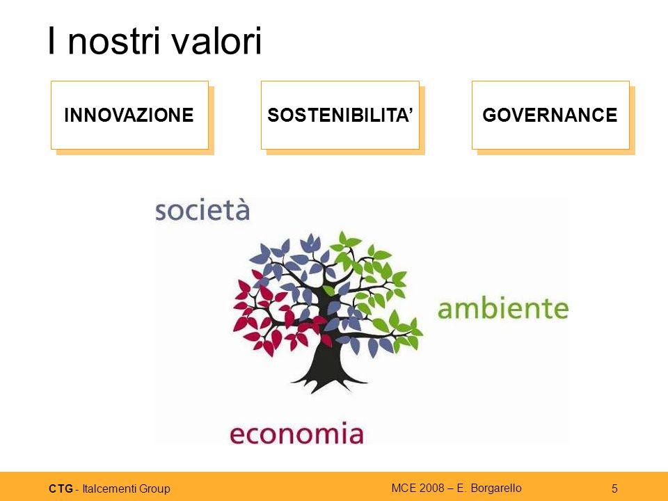CTG - Italcementi Group MCE 2008 – E. Borgarello 5 I nostri valori SOSTENIBILITA INNOVAZIONE GOVERNANCE
