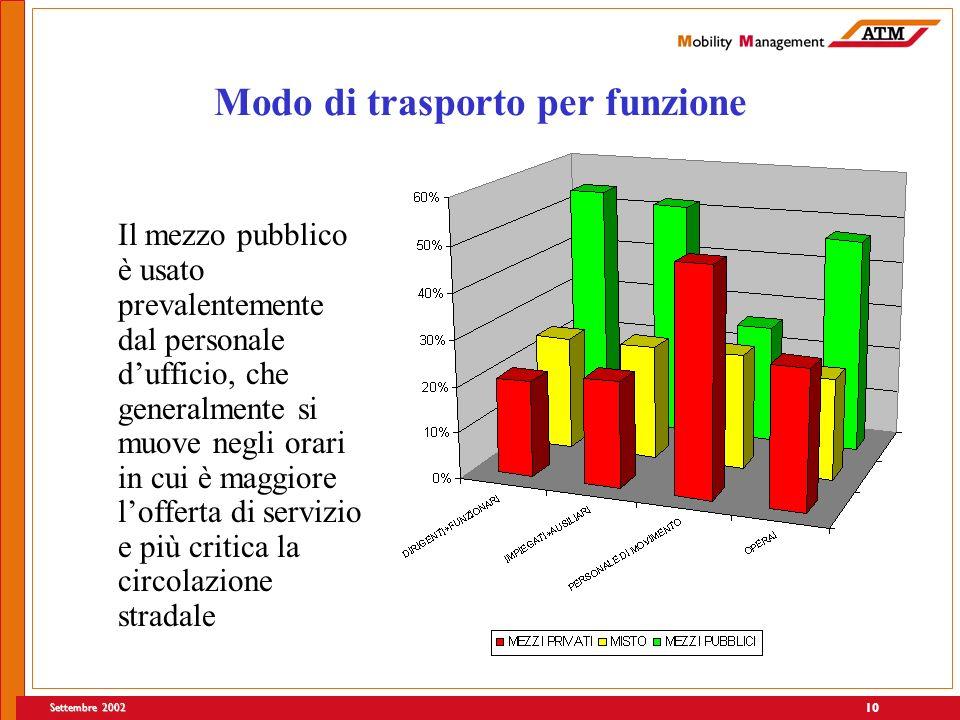 Settembre 2002 10 Modo di trasporto per funzione Il mezzo pubblico è usato prevalentemente dal personale dufficio, che generalmente si muove negli orari in cui è maggiore lofferta di servizio e più critica la circolazione stradale