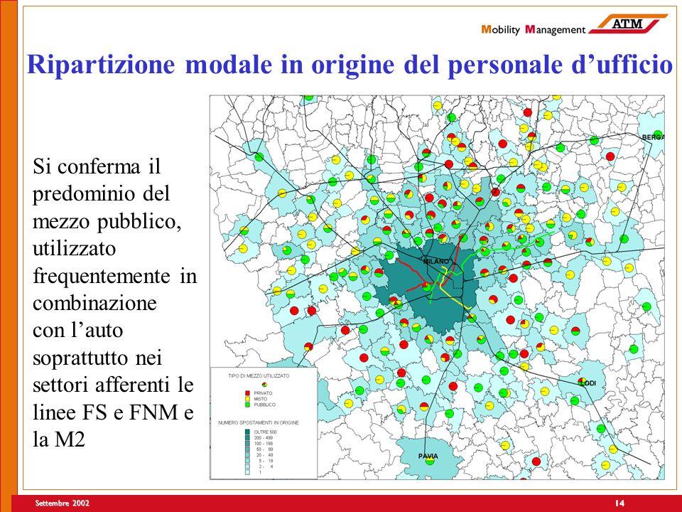 Settembre 2002 14 Ripartizione modale in origine del personale dufficio Si conferma il predominio del mezzo pubblico, utilizzato frequentemente in combinazione con lauto soprattutto nei settori afferenti le linee FS e FNM e la M2