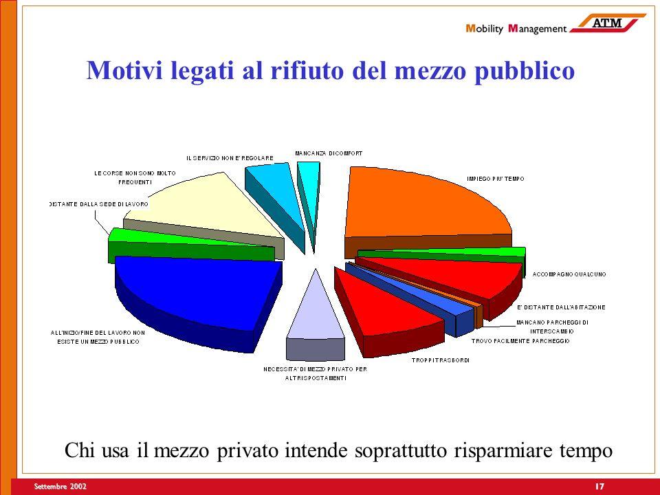 Settembre 2002 17 Motivi legati al rifiuto del mezzo pubblico Chi usa il mezzo privato intende soprattutto risparmiare tempo