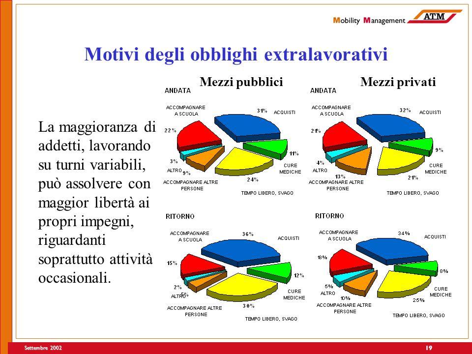 Settembre 2002 19 Motivi degli obblighi extralavorativi La maggioranza di addetti, lavorando su turni variabili, può assolvere con maggior libertà ai propri impegni, riguardanti soprattutto attività occasionali.