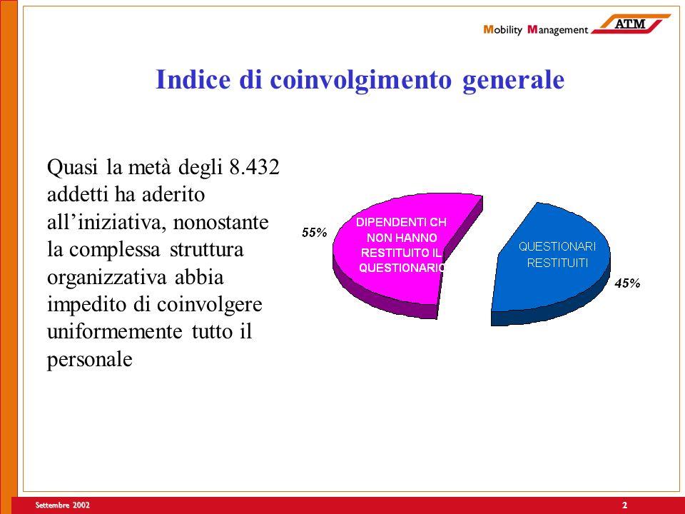 Settembre 2002 2 Indice di coinvolgimento generale Quasi la metà degli 8.432 addetti ha aderito alliniziativa, nonostante la complessa struttura organ