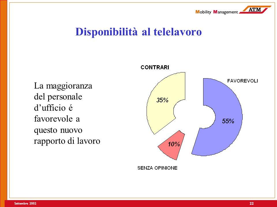 Settembre 2002 22 Disponibilità al telelavoro La maggioranza del personale dufficio é favorevole a questo nuovo rapporto di lavoro