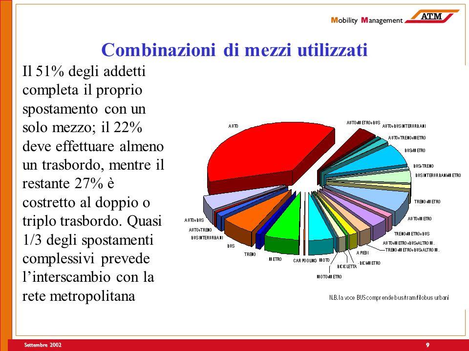 Settembre 2002 9 Combinazioni di mezzi utilizzati Il 51% degli addetti completa il proprio spostamento con un solo mezzo; il 22% deve effettuare almeno un trasbordo, mentre il restante 27% è costretto al doppio o triplo trasbordo.