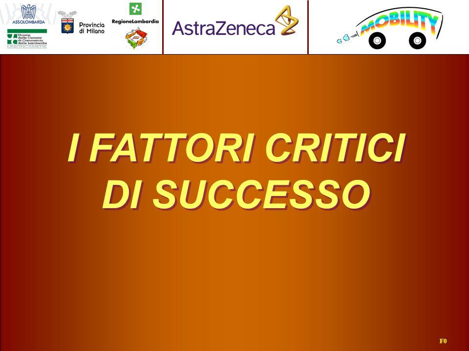 I FATTORI CRITICI DI SUCCESSO F0