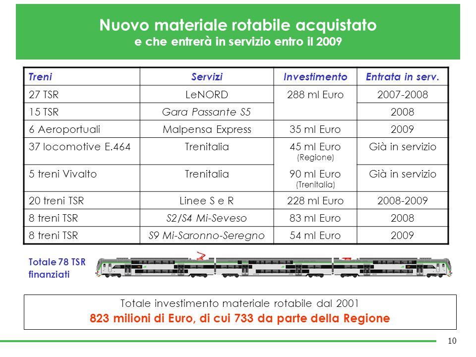 Nuovo materiale rotabile acquistato e che entrerà in servizio entro il 2009 TreniServiziInvestimentoEntrata in serv. 27 TSRLeNORD288 ml Euro2007-2008