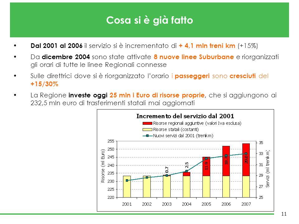 Dal 2001 al 2006 il servizio si è incrementato di + 4,1 mln treni km (+15%) Da dicembre 2004 sono state attivate 8 nuove linee Suburbane e riorganizza