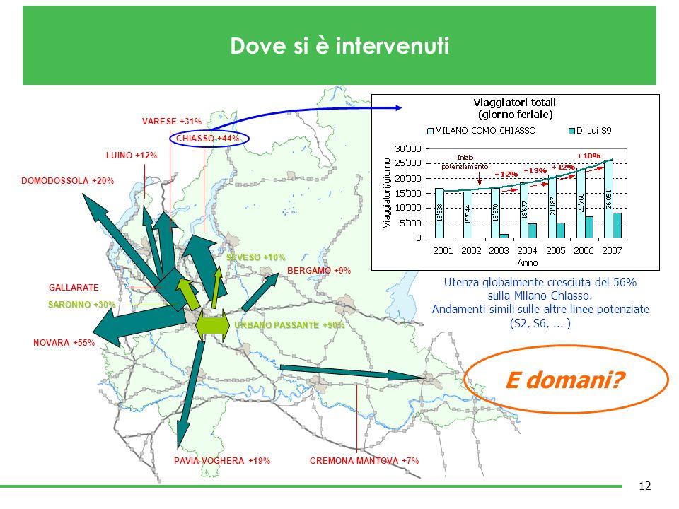 NOVARA +55% DOMODOSSOLA +20% CHIASSO +44% PAVIA-VOGHERA +19% BERGAMO +9% LUINO +12% CREMONA-MANTOVA +7% VARESE +31% URBANO PASSANTE +50% URBANO PASSAN