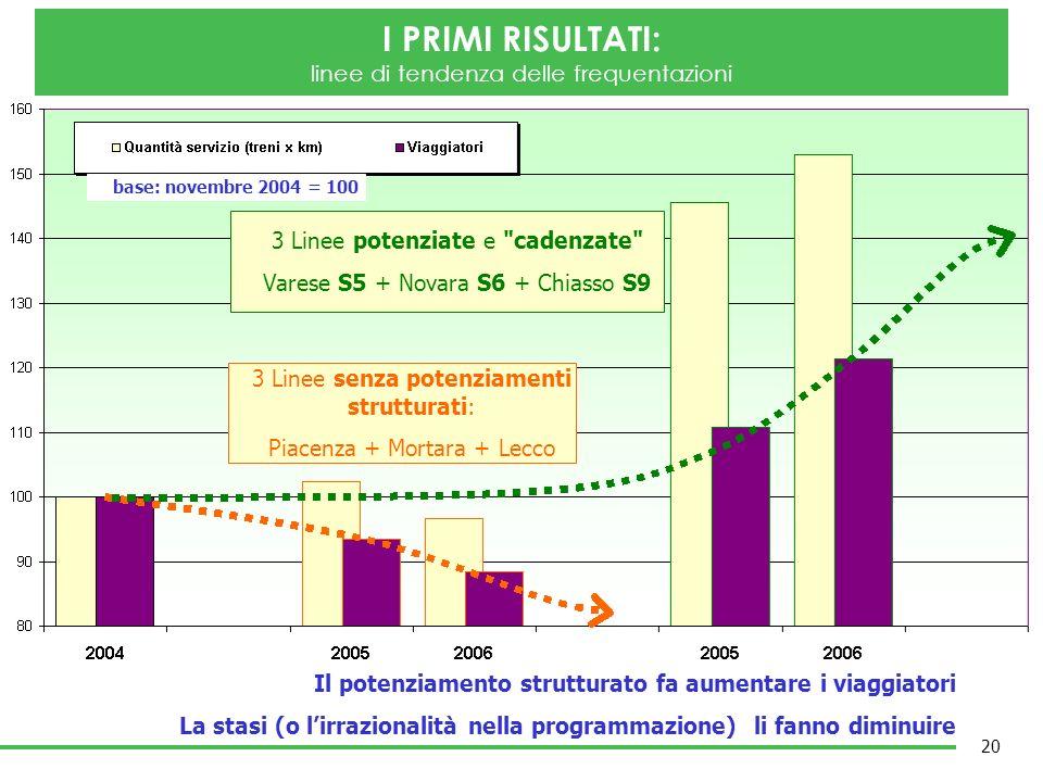 3 Linee senza potenziamenti strutturati: Piacenza + Mortara + Lecco 3 Linee potenziate e